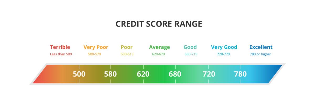 credit-score-range